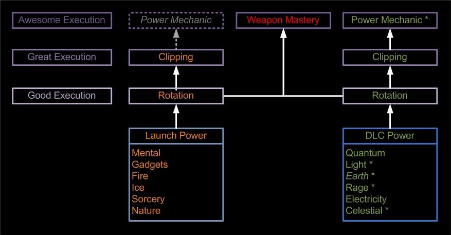 wip power mechanics dc universe online forums